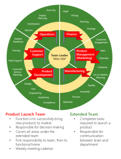 The responsibilities of a product launch team include sccessfully bringing new products to market, decision making, completing tasks required to launch a product, and communication between the team and the department.  Customer support includes market readiness, training, feild support, and customer service planning.  Product development includes design, test, engineering, sustaining, and compliance.  Manufacturing includes materials, process, assembly, and quality.  Product management and marketing includes customer engagement, sales, channels, collateral, and go to market planning.  Finance includes legal, pricing, planning, and strategy.  Operations includes returns, distribtution, supply planning, and sourcing.