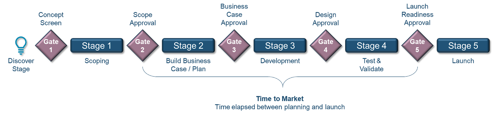 In a typical stage gate product development process, the core team leader controls multiple stages up to the launch.