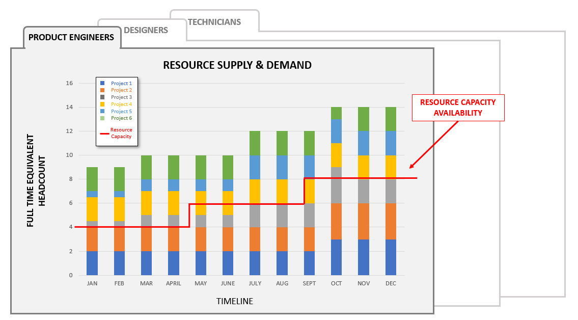 Combining the supply and demand data will produce a visualization map that highlights where the project portfolio has over-subscribed resources.  This is a resource supply & demand analysis.