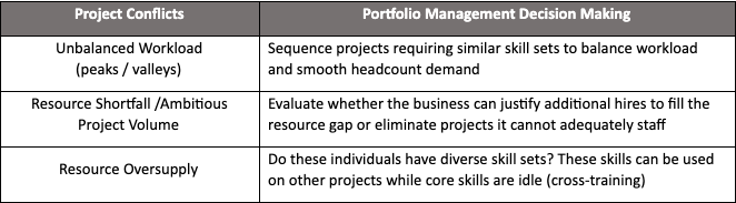 In an unbalanced workload, sequence projects requiring similar skill sets to balance workload and smooth headcount demand.  In a resource shortfall or ambitious project volume, evaluate whether the business can justify additional hires to fill the resource gap or eliminate projects it cannot adequately staff.  In a resource oversupply, ask if individuals have diverse skill sets.  These skills can be used on other projects while core skills are idle (cross-training).